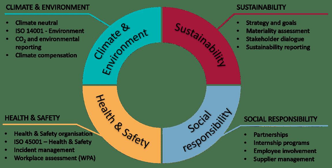 Bæredygtighed i København